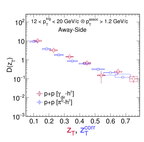 Jet Like Correlations With Direct Photon And Neutral Pion Triggers
