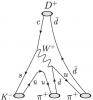 Feynman diagram D+ --> KPiPi